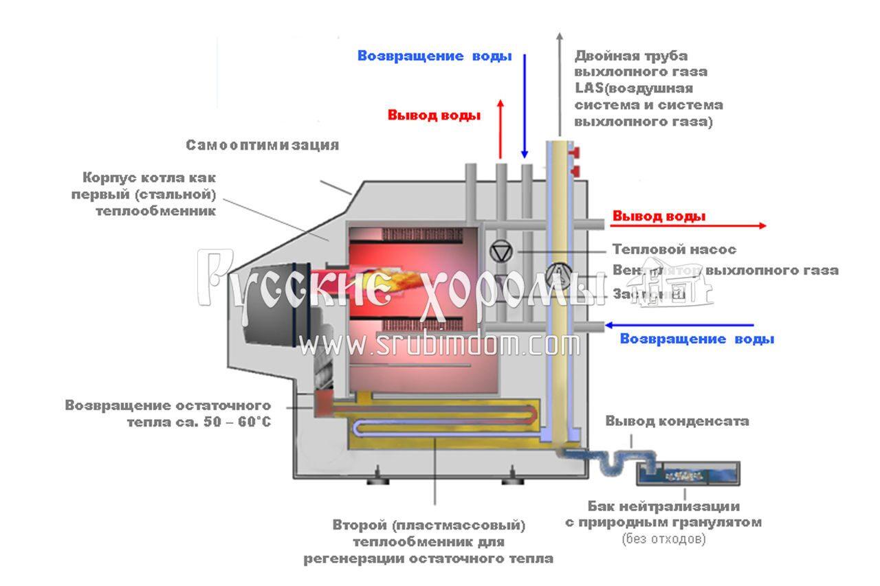 Как сделать теплообменник кондеционного типа теплообменник для производственной базы купить или сделать форум
