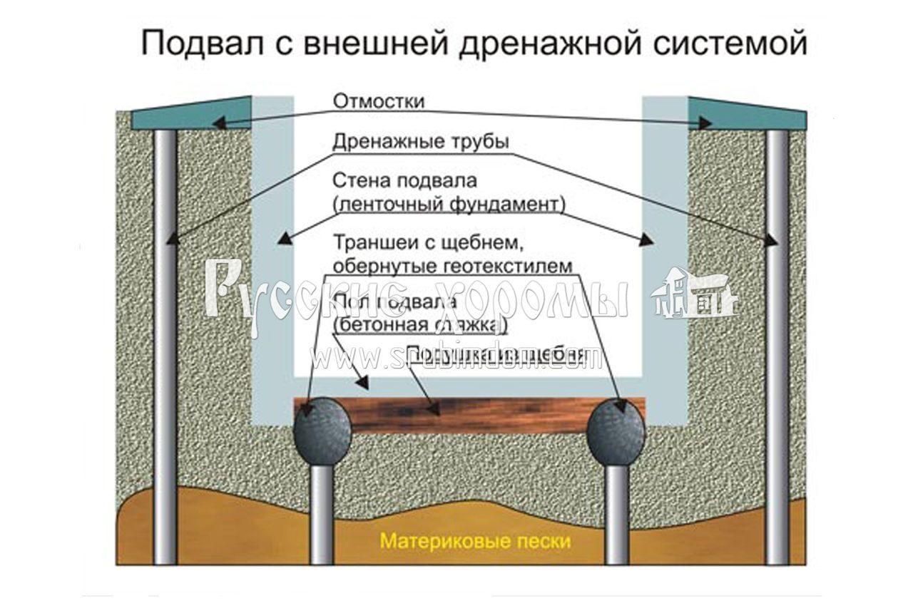Крыши ремонту спб по